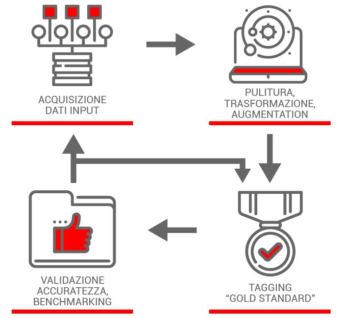 Creazione di dataset per Machine Learning